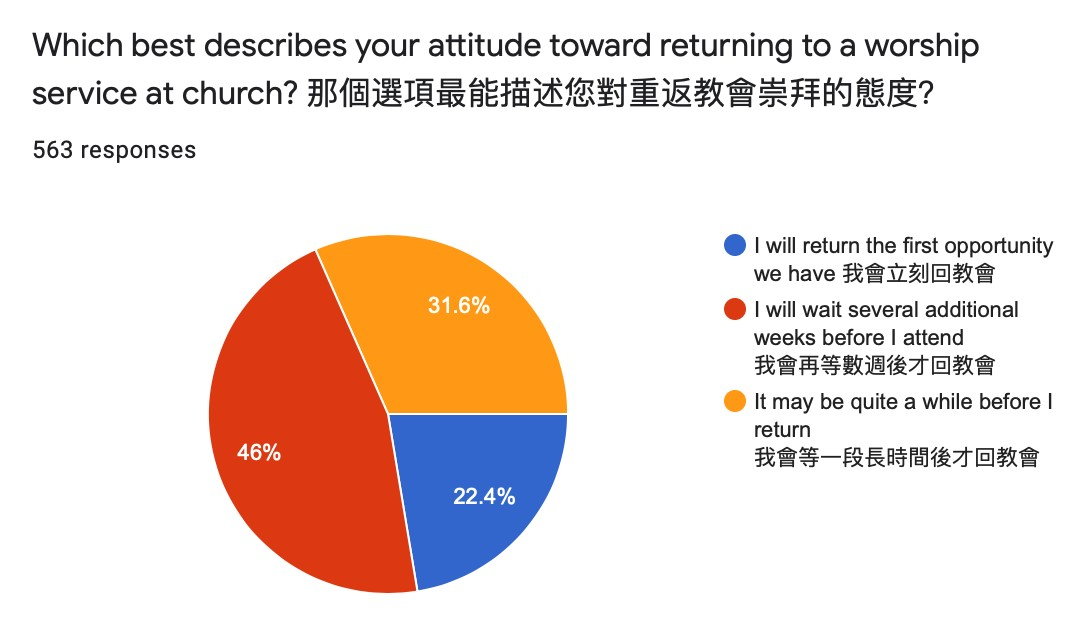Church Reopen Survey Results